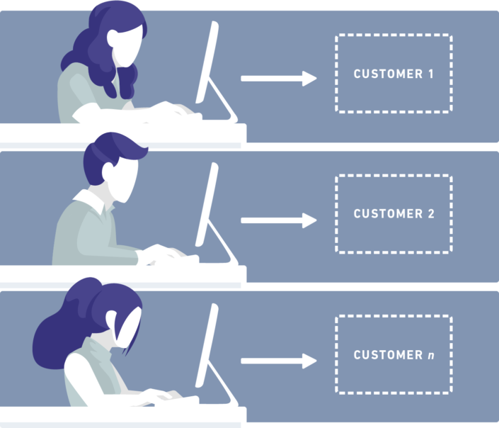 Each Integrations Engineer was tied 1 to 1 with a customer.