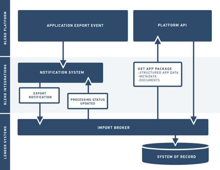 A systems integration diagram showing the bidirectional data flow between Blend, BONS, and client systems.